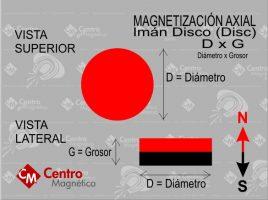 Iman Magnetizacion Axial en Centro Magnetico